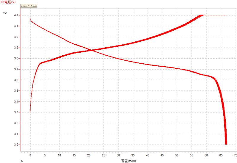 3C高容量LIR1254的充放电曲线