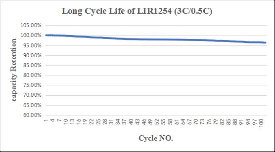 3C高容量L1254的循环性能曲线