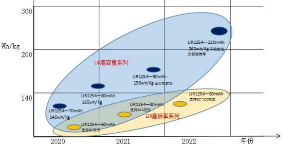 LIR纽扣电池技术路线图
