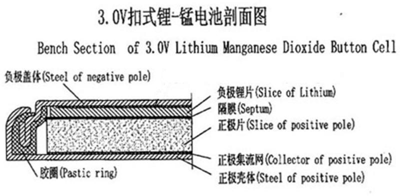 CR电池结构图