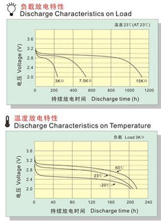 CR电池放电特性