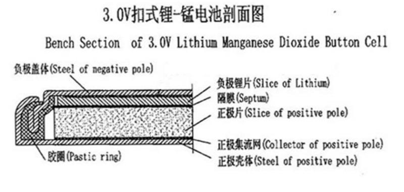 3.0V扣式锂锰电池剖面图